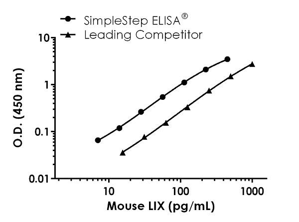 Mouse LIX (CXCL5) standard curve comparison