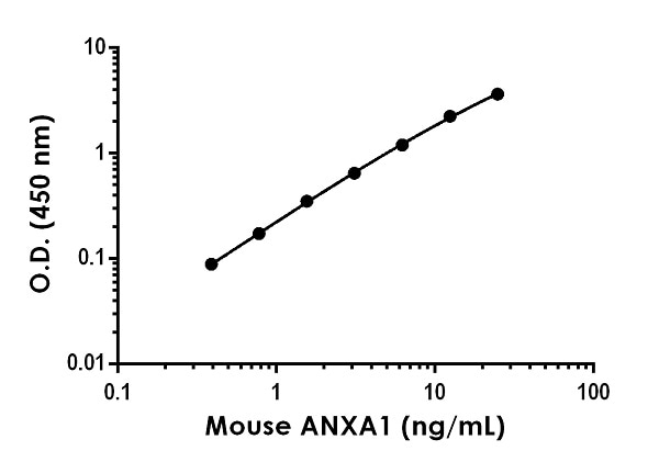 Example of mouse Annexin A1 standard curve in Sample Diluent 1X Cell Extraction Buffer PTR.