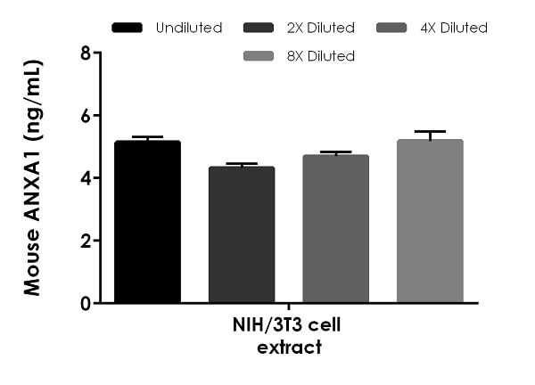 Interpolated concentrations of native Annexin A1 in mouse NIH/3T3 cell extract based on a 3.75 µg/mL extract load.