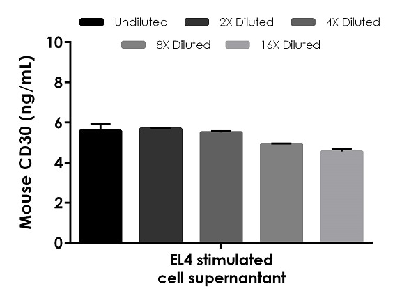 Interpolated concentrations of native CD30 in mouse cell culture supernatant samples.