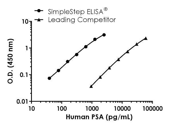 Human PSA standard curve comparison