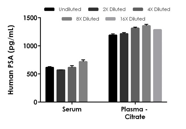 Interpolated concentrations of native PSA in human serum and plasma (citrate) samples.