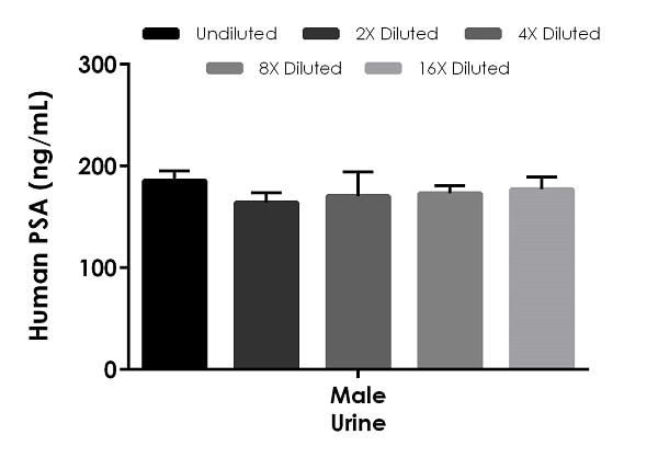 Interpolated concentrations of native PSA in human male urine samples.