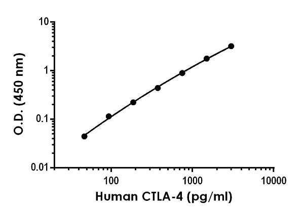 Example of human CTLA-4 standard curve in Sample Diluent NS.