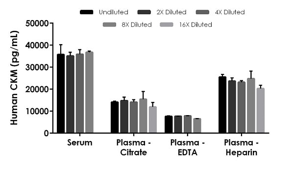 Interpolated concentrations of native CKM in human serum, plasma and cell culture supernatant samples.