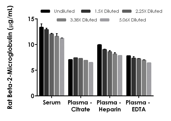 Interpolated concentrations of native Beta-2-Microglobulin in rat serum and plasma samples.