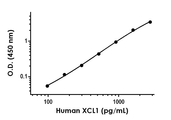 Example of human XCL1 standard curve in Sample Diluent NS.