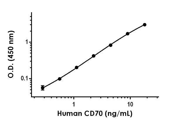 Example of human CD70 standard curve in 1X Cell Extraction Buffer PTR.