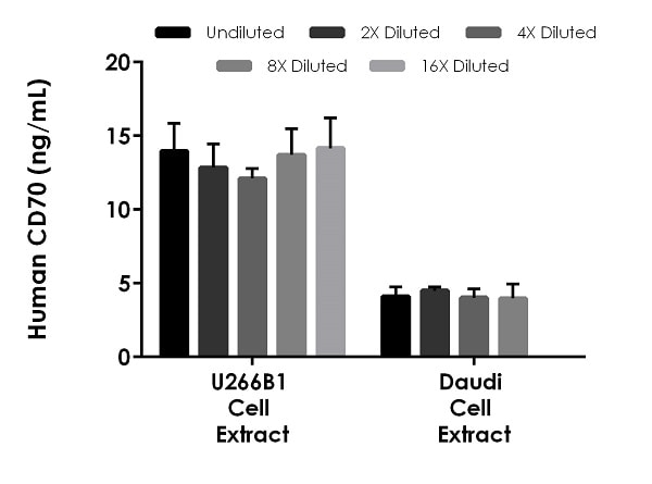 Interpolated concentrations of native CD70 in human U266B1 cell extract, Daudi cell extract, and PC-3 extract based on 800 µg/mL extract load.