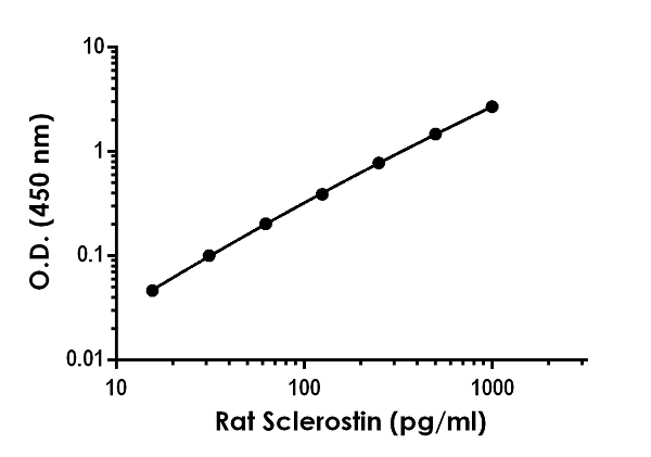 Example of rat Sclerostin standard curve in 1X Cell Extraction Buffer PTR.