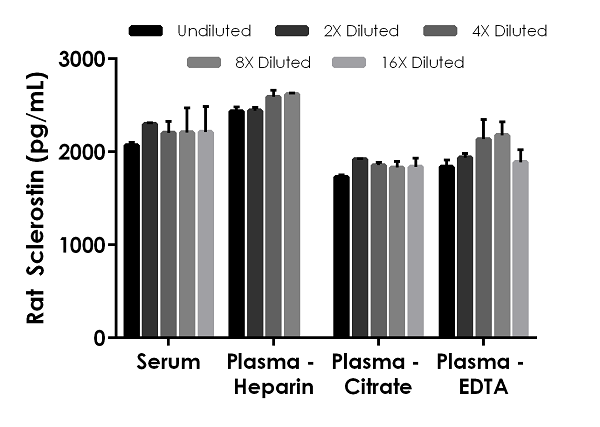 Interpolated concentrations of recombinant Sclerostin spiked into rat serum and plasma samples.