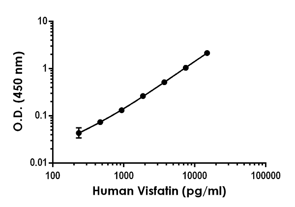 Example of human Visfatin standard curve in 1X Cell Extraction Buffer PTR.