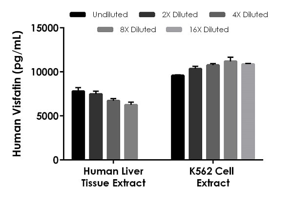 Interpolated concentrations of native Visfatin in human liver tissue extract and K562 cell extract based on a 15 µg/mL and 50 µg/mL extract load.