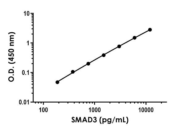 Example of SMAD3 standard curve in 1X Cell Extraction Buffer PTR.