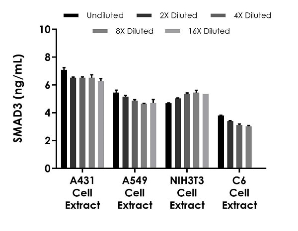 Interpolated concentrations of native SMAD3 in A431, A549, NIH3T3, and C6 cell extract samples based on a 250 µg/mL, 250 µg/mL, 250 µg/mL, and 125 µg/mL extract loads, respectively.