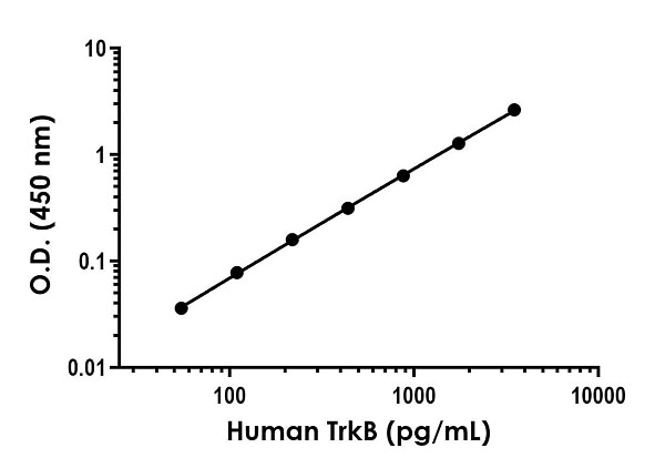 Example of human TrkB standard curve in 1X Cell Extraction Buffer.