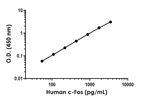 Example of human c-Fos standard curve in 1X Cell Extraction Buffer PTR.