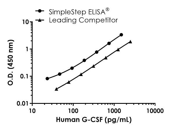 Human G-CSF standard curve comparison
