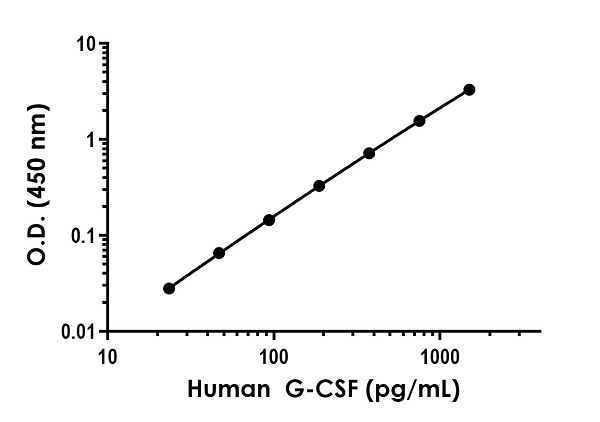 Example of human G-CSF standard curve in Sample Diluent NS.