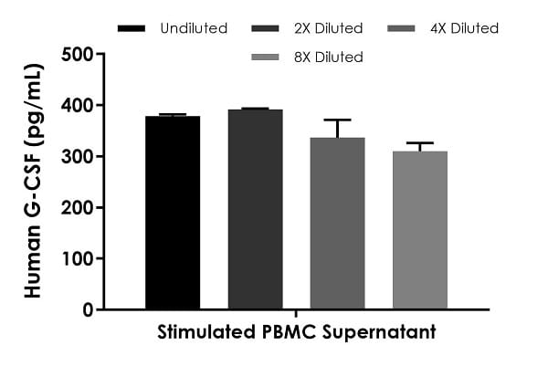 Interpolated concentrations of native G-CSF in human stimulated PBMC supernatant samples.