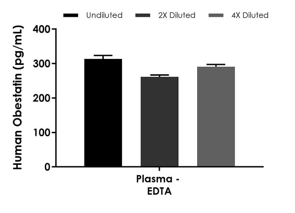 Interpolated concentrations of native Obestatin in human plasma (EDTA) samples.