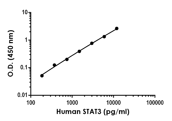 Example of human, mouse, and rat STAT3 standard curve in 1X Cell Extraction Buffer PTR.