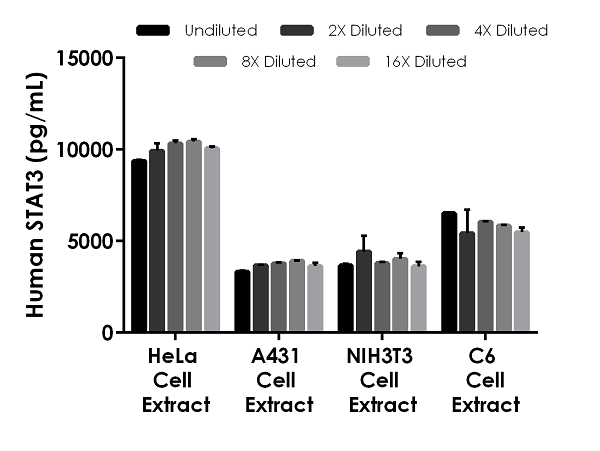 Interpolated concentrations of native STAT3 in human, mouse, and rat 100 ug/mL HeLa cell extract, 250 ug/mL A431 cell extract, 50 ug/mL mouse NIH3T3 cell extract and 50 ug/mL rat C6 cell extract.