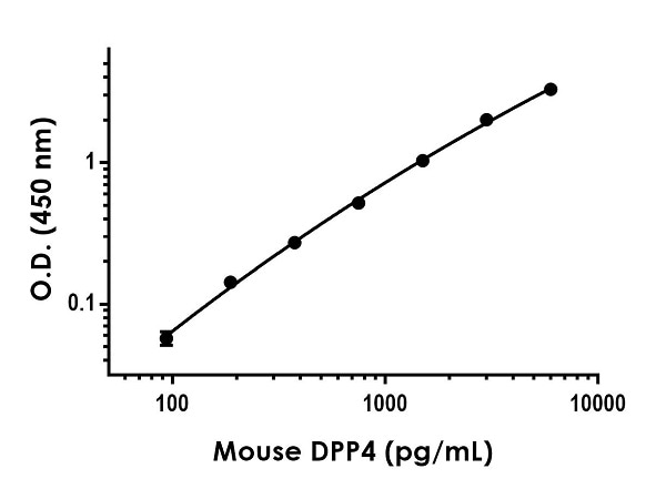 Example of mouse DPP4 standard curve in Sample Diluent NS.