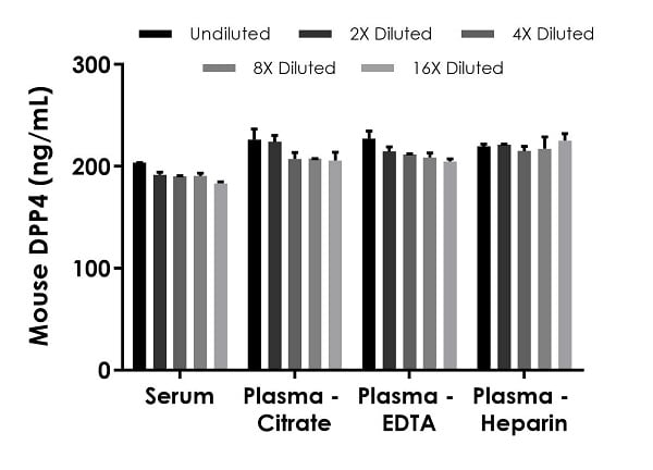 Interpolated concentrations of native DPP4 in mouse serum and plasma samples.