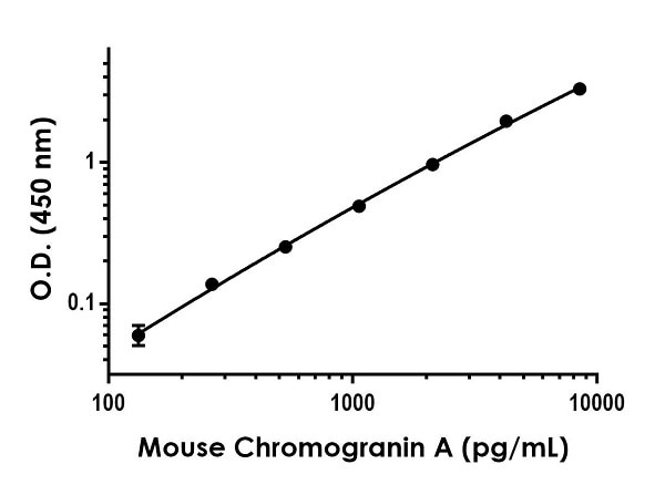Example of mouse Chromogranin A standard curve in Sample Diluent NS.