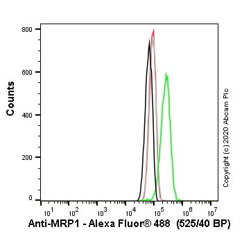Flow Cytometry - Human ABCC1 (MRP1) knockout HeLa cell line (ab265256)
