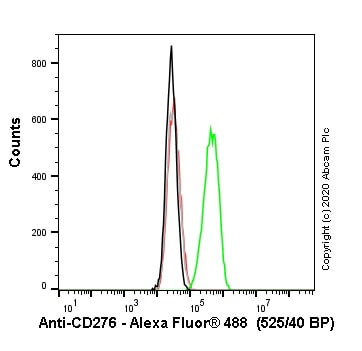 Flow Cytometry - Human CD276 knockout HEK293T cell line (ab266658)