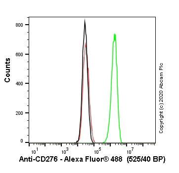 流式细胞术-人CD276基因敲除HEK293T细胞株(ab266658)
