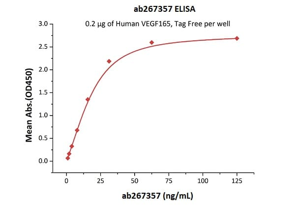 Functional Studies - Recombinant mouse VEGF Receptor 2 protein (Fc Chimera Active) (ab267357)