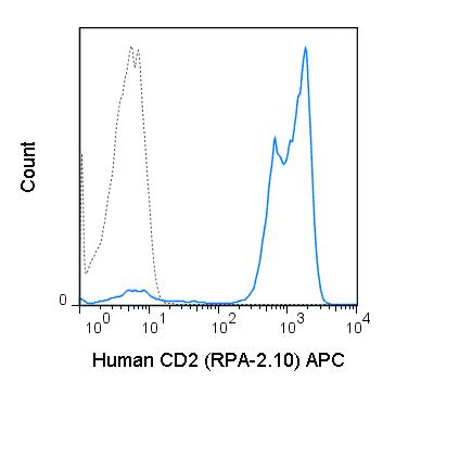 Flow Cytometry - APC Anti-CD2 antibody [RPA-2.10] (ab267384)