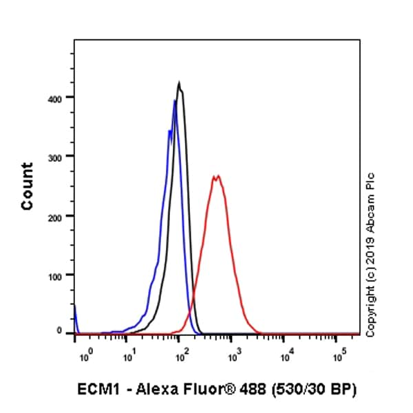 Flow Cytometry - Anti-Extracellular matrix protein 1 antibody [EPR22411-279] - BSA and Azide free (ab267392)