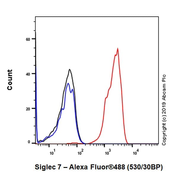 Flow Cytometry - Anti-Siglec 7 antibody [EPR23118-130] - BSA and Azide free (ab267396)