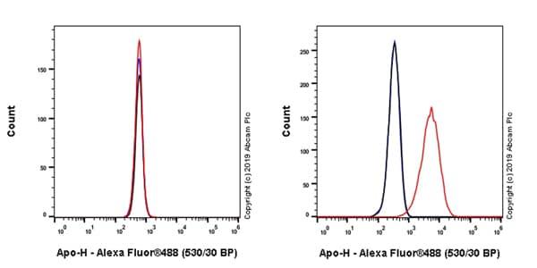 Flow Cytometry - Anti-Apo-H antibody [EPR23087-228] (ab267464)