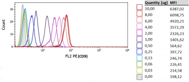 Dynamic range of the assay analyzed by flow cytometry