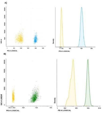 Flow analysis of exosomes.