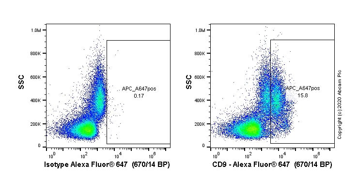 Flow Cytometry - Alexa Fluor® 647 Anti-CD9 antibody [EPR23105-121] (ab267503)