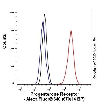Flow Cytometry - Alexa Fluor® 647 Anti-Progesterone Receptor antibody [SP2] (ab267524)