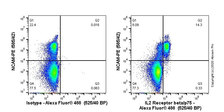 Flow Cytometry - Alexa Fluor® 488 Anti-IL2 Receptor beta/p75 antibody [EPR22892-2] (ab267554)