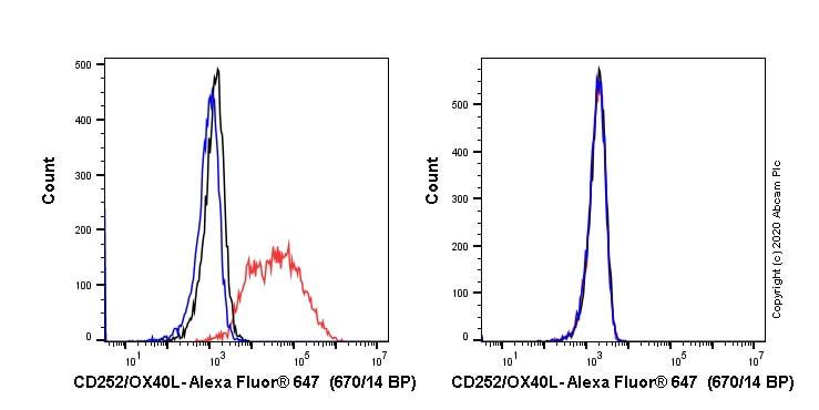 Flow Cytometry - Alexa Fluor® 647 Anti-OX40L/TNFSF4 antibody [EPR23155-317] (ab267559)