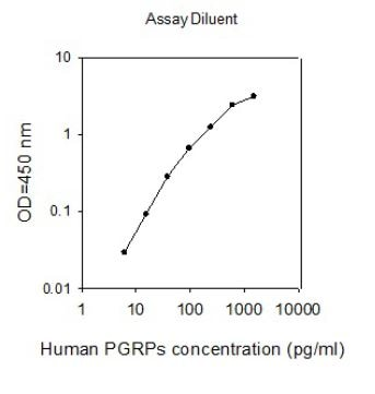 Human PGRPs ELISA kit standard curve