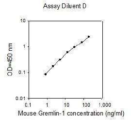 Mouse Gremlin 1 ELISA kit example standard curve