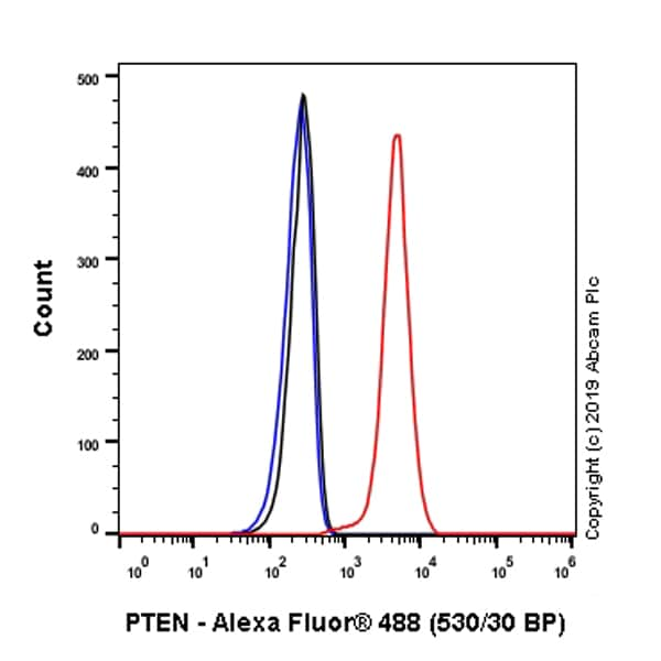 Flow Cytometry (Intracellular) - Anti-PTEN antibody [EPR22636-122] (ab267787)