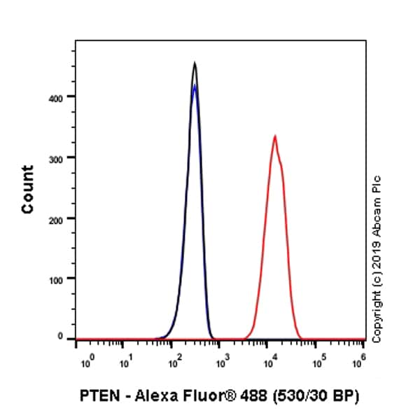 Flow Cytometry - Anti-PTEN antibody [EPR22636-122] - BSA and Azide free (ab267791)