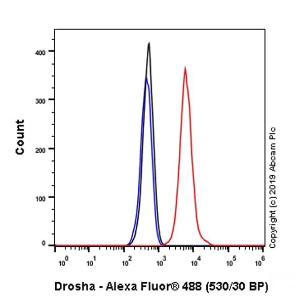 Flow Cytometry - Anti-Drosha antibody [EPR23046-123] - BSA and Azide free (ab267793)