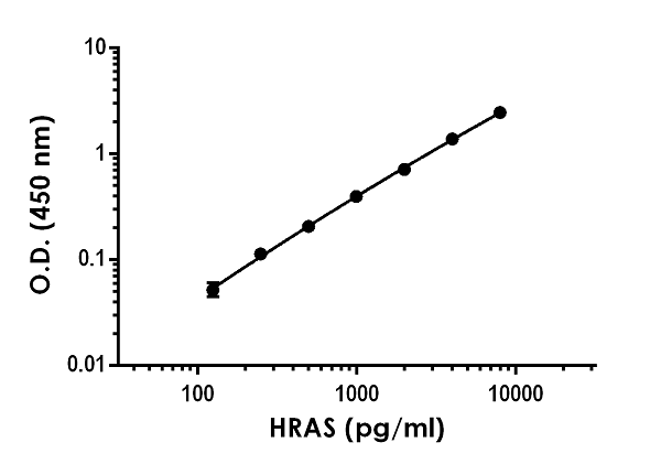 Example of HRAS standard curve in 1X Cell Extraction Buffer PTR.
